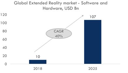 Growth of Extended Reality Market