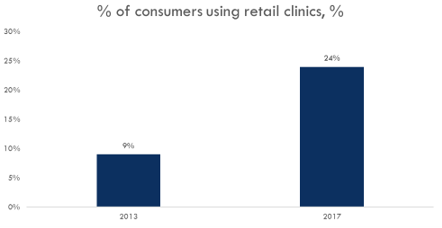 Retail Clinic Usage Growth